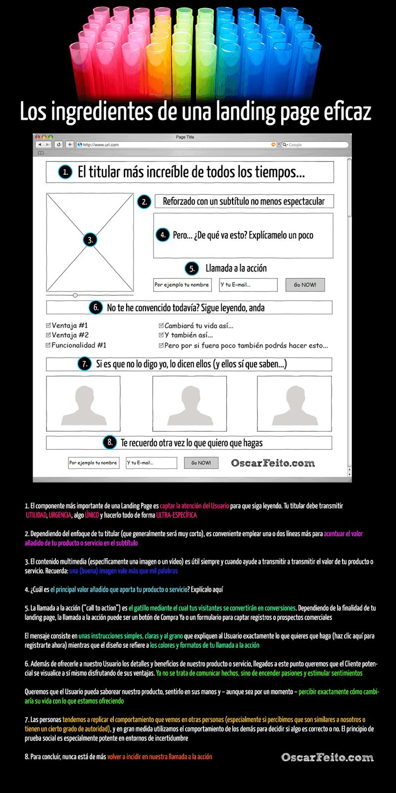 Infografía Landing Page