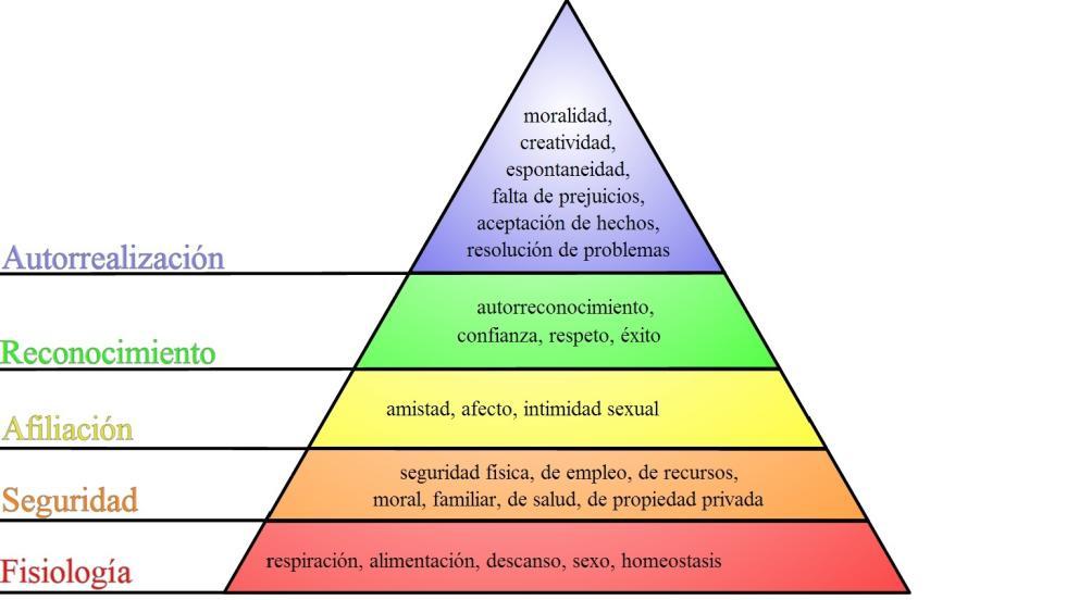 La Pirámide de Maslow (imagen cortesía de https://es.wikipedia.org)